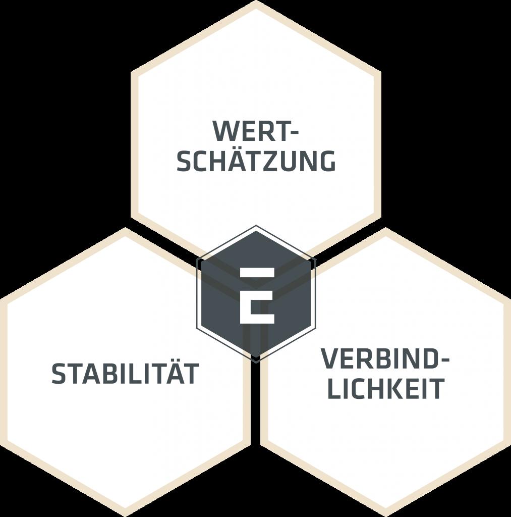 ernstundcie_die_Unternehmer_AG_Grafik1